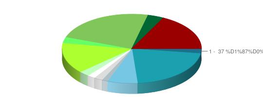 Результаты опроса: Конкурс ЛЕГО-макетов «Почитай-ка»